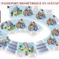 passeport-10etapes