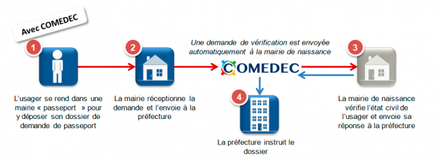 Les-solutions-COMEDEC-Application-demarches-apres-Image